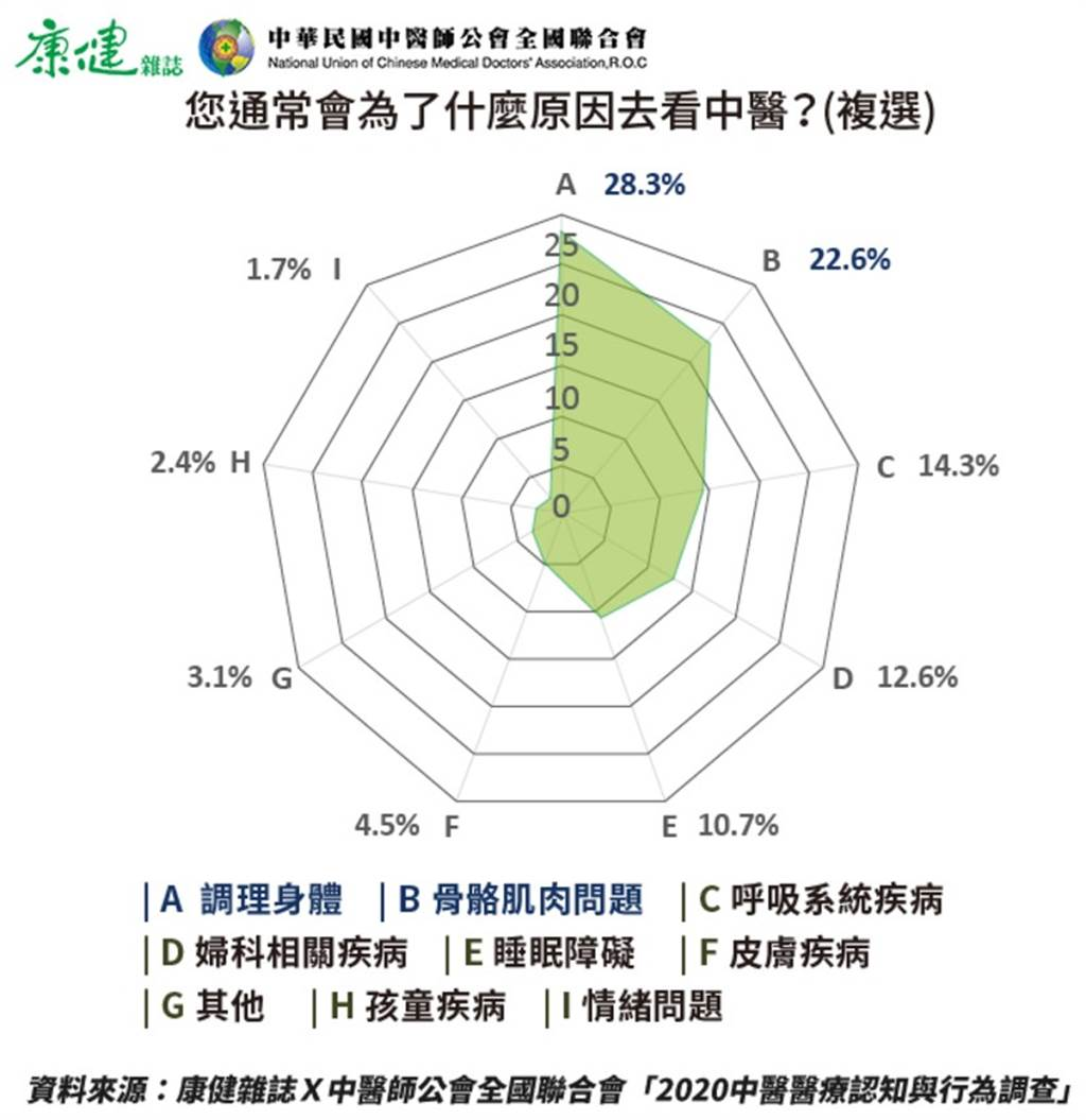 《康健》2012年進行的「中醫藥迷思大調查」發現,6成多民眾會因筋骨肌肉問題找中醫,8年後民眾看中醫的原因變得多元。(圖/陳德信)