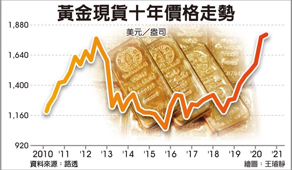 黃金現貨十年價格走勢