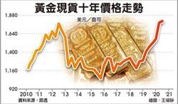 避險! 黃金期現貨突破1,800美元