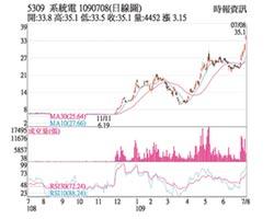熱門股-系統電 外資加持股價飆