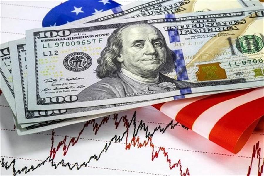 美元指數驚見「死亡交叉」,暗示有進一步走弱的風險。(圖/達志影像/shutterstock)