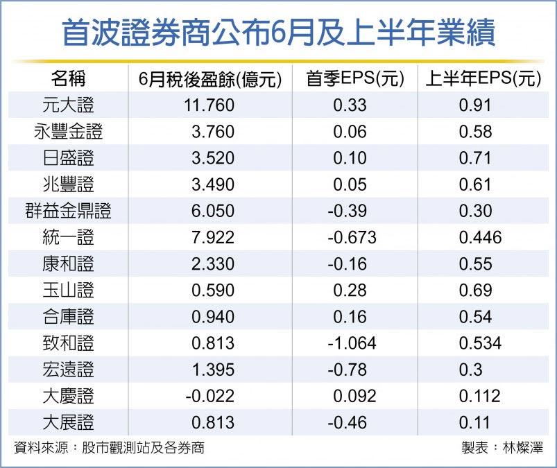 首波證券商公布6月及上半年業績