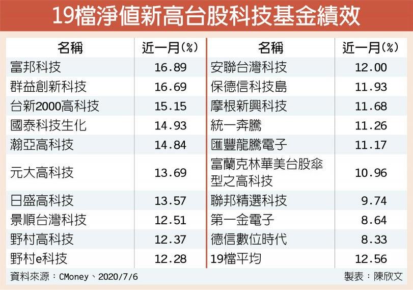 19檔淨值新高台股科技基金績效