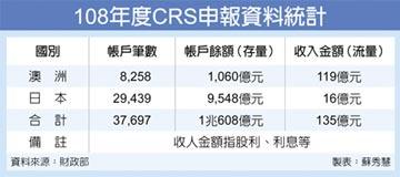 CRS交換 明年有望新增歐盟國