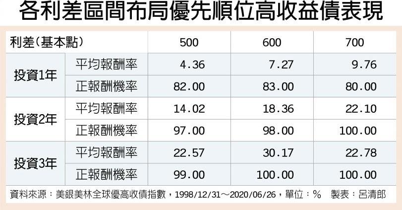 各利差區間布局優先順位高收益債表現