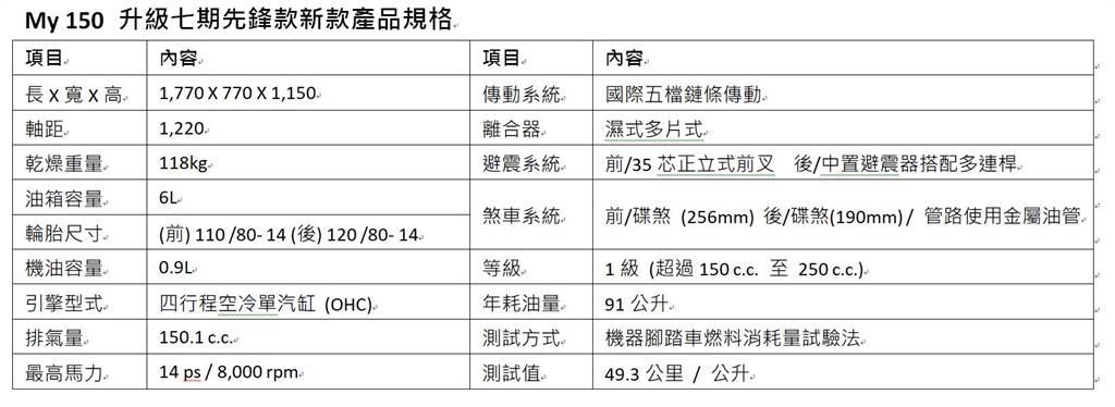 MY 150升級七期先鋒款產品規格