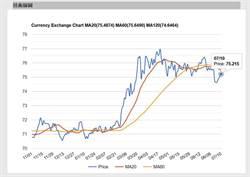 亞太貨幣對美元匯率匍匐 瑞銀最看好印度盧比