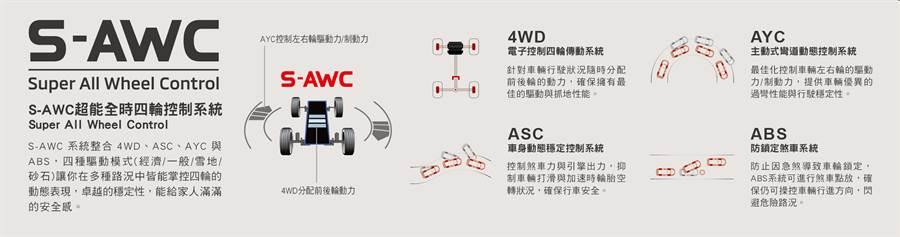 OUTLANDER搭載三菱獨家S-AWC超能全時四輪控制系統,讓駕駛性能更卓越。