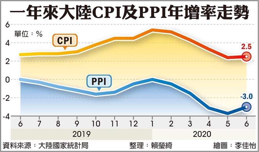 一年來大陸CPI及PPI年增率走勢