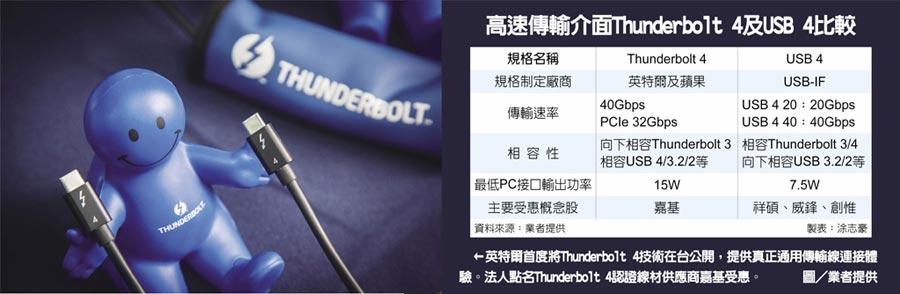 高速傳輸介面Thunderbolt 4及USB 4比較  ←英特爾首度將Thunderbolt 4技術在台公開,提供真正通用傳輸線連接體驗。法人點名Thunderbolt 4認證線材供應商嘉基受惠。圖/業者提供