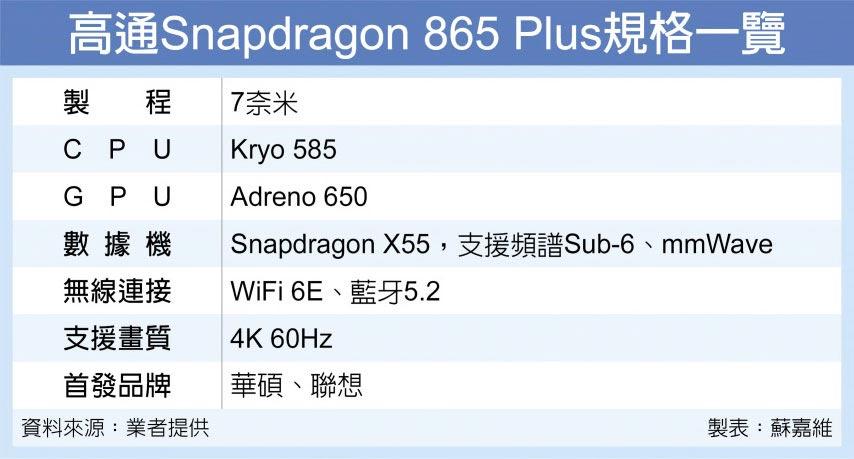 高通Snapdragon 865 Plus規格一覽