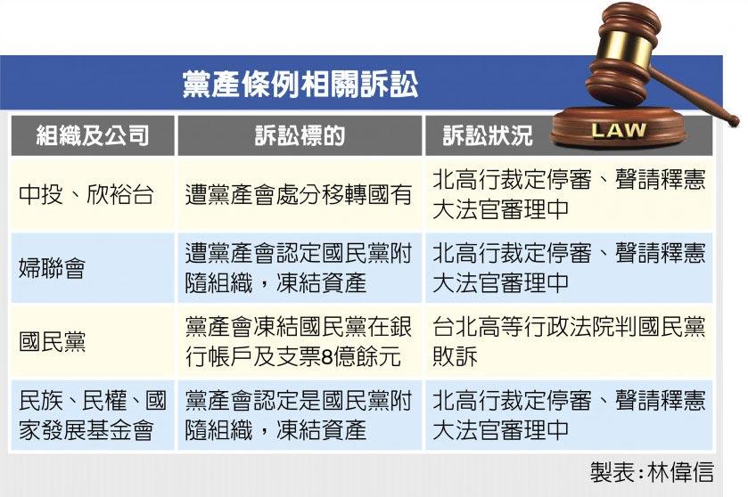 黨產條例相關訴訟
