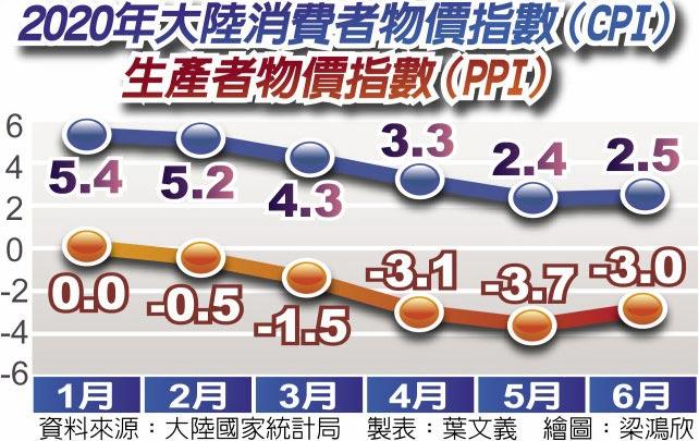2020年大陸消費者物價指數(CPI)生產者物價指數(PPI)
