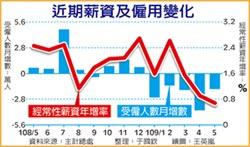 5月經常性薪資年增率 創七年最低 僅0.68%