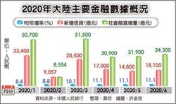 新增信貸、社融增量 陸6月兩大金融數據 3個月新高
