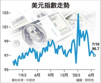 外匯探搜-美元步區間震盪 非美貨幣升值添契機