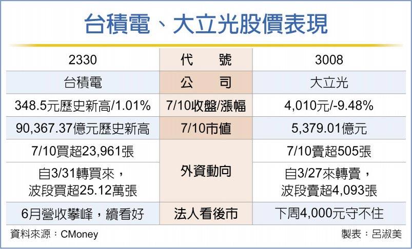 台積電、大立光股價表現