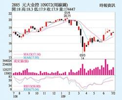 元大金 獲利表現穩健