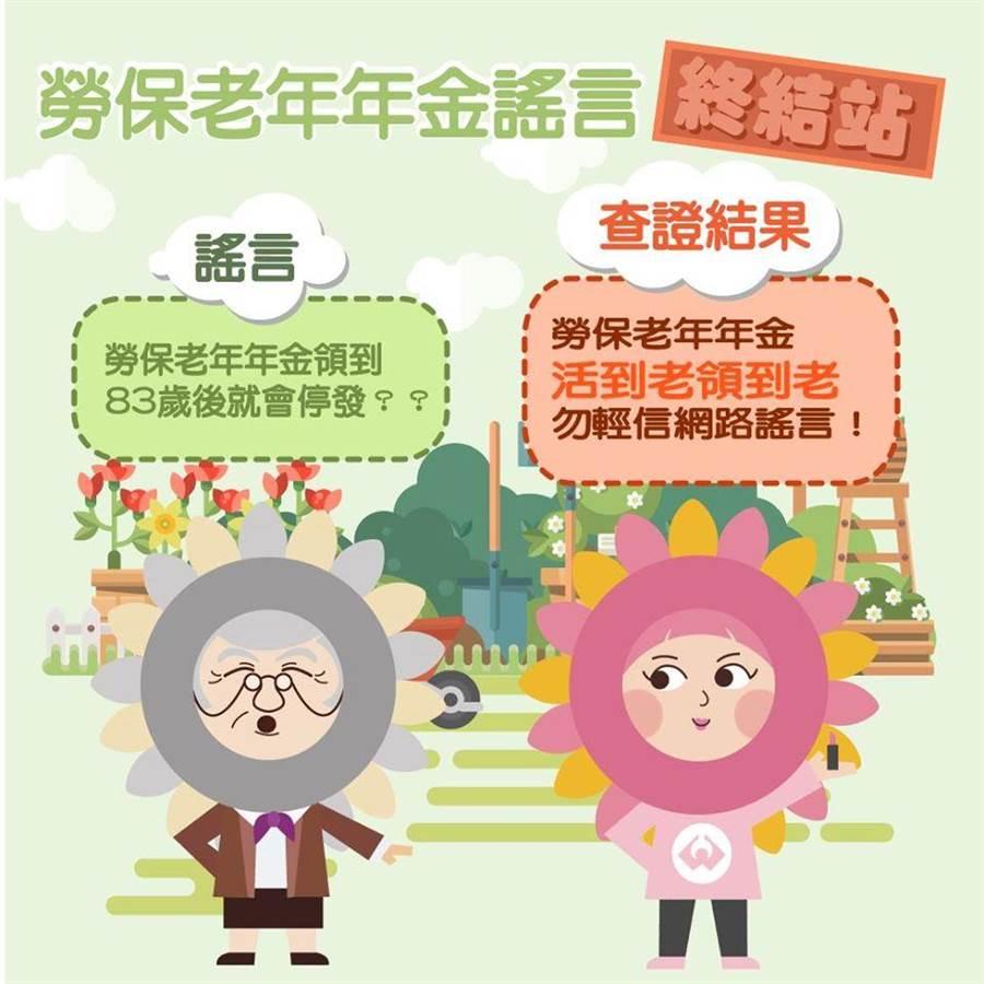 勞保局在臉書上貼文澄清勞保老年年金給付沒有年齡的限制。(圖擷自勞保局臉書)