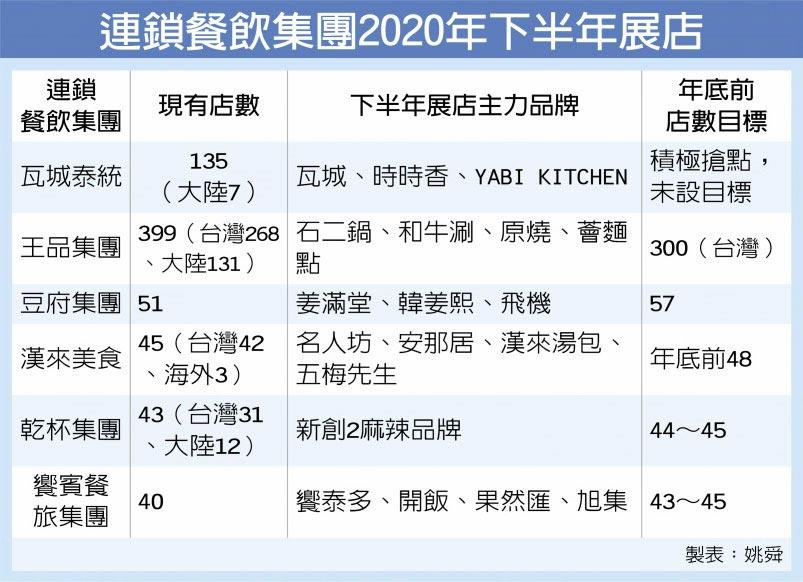 連鎖餐飲集團2020年下半年展店