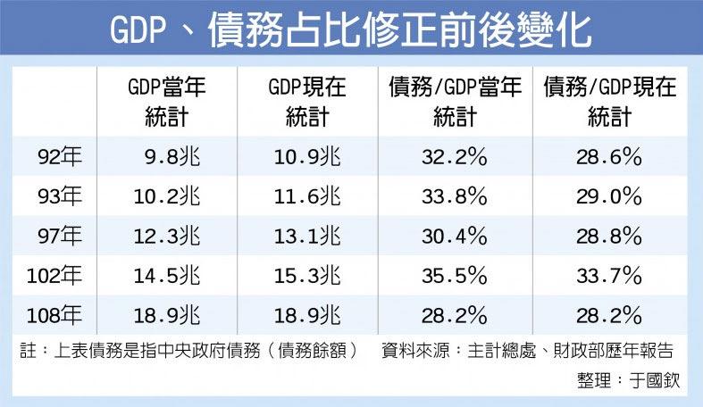 GDP、債務占比修正前後變化