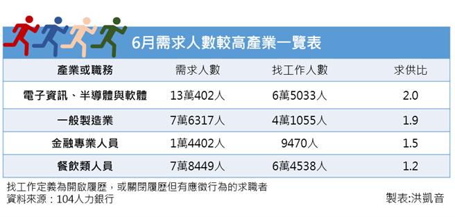 6月需求人數較高產業一覽表
