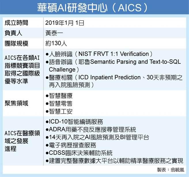 华硕AI研发中心(AICS)