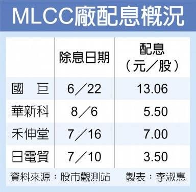 MLCC廠配息概況