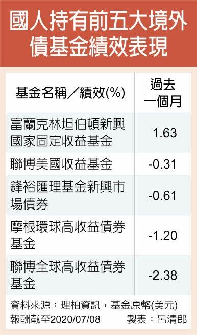 國人持有前五大境外債基金績效表現