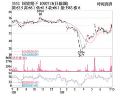 熱門股-同致 外資力挺突破年線