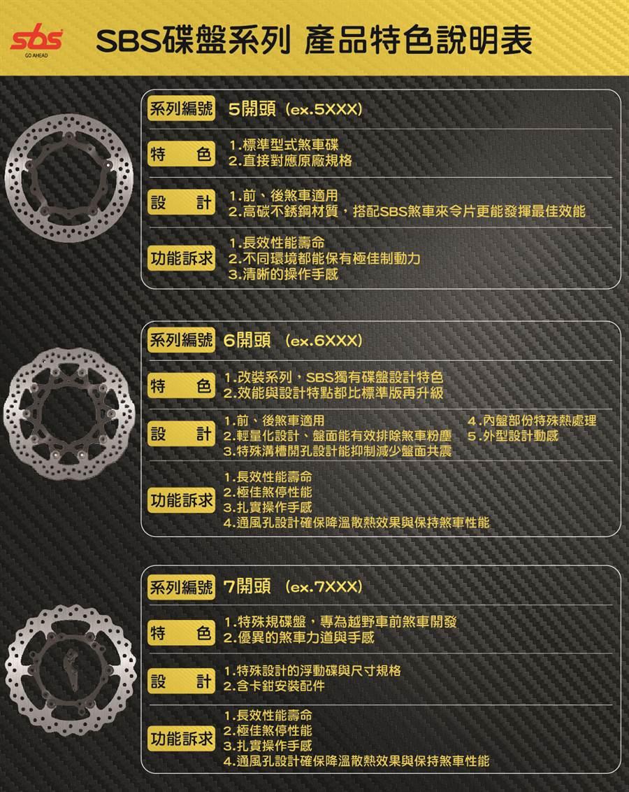 縱橫賽場的頂尖制動部品 SBS從來令片進軍到碟盤市場