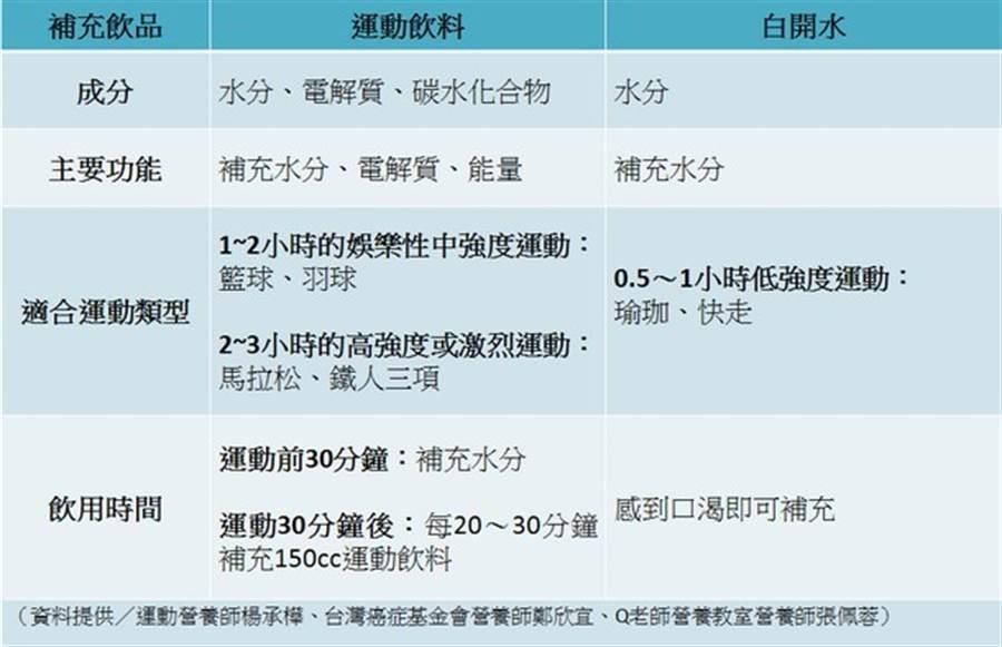 (康健雜誌提供)