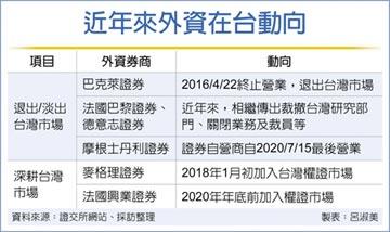 大摩證券自營業務 16日起退出台灣