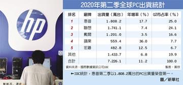 Q2全球PC需求回溫 IDC:惠普出貨量居冠 超越聯想