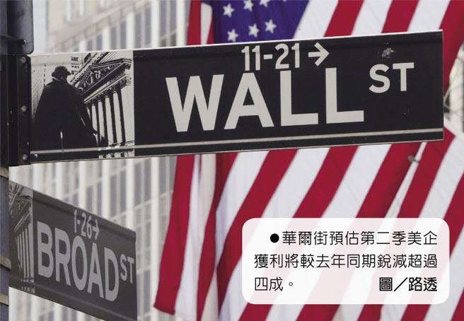 華爾街預估第二季美企獲利將較去年同期銳減超過四成。圖/路透