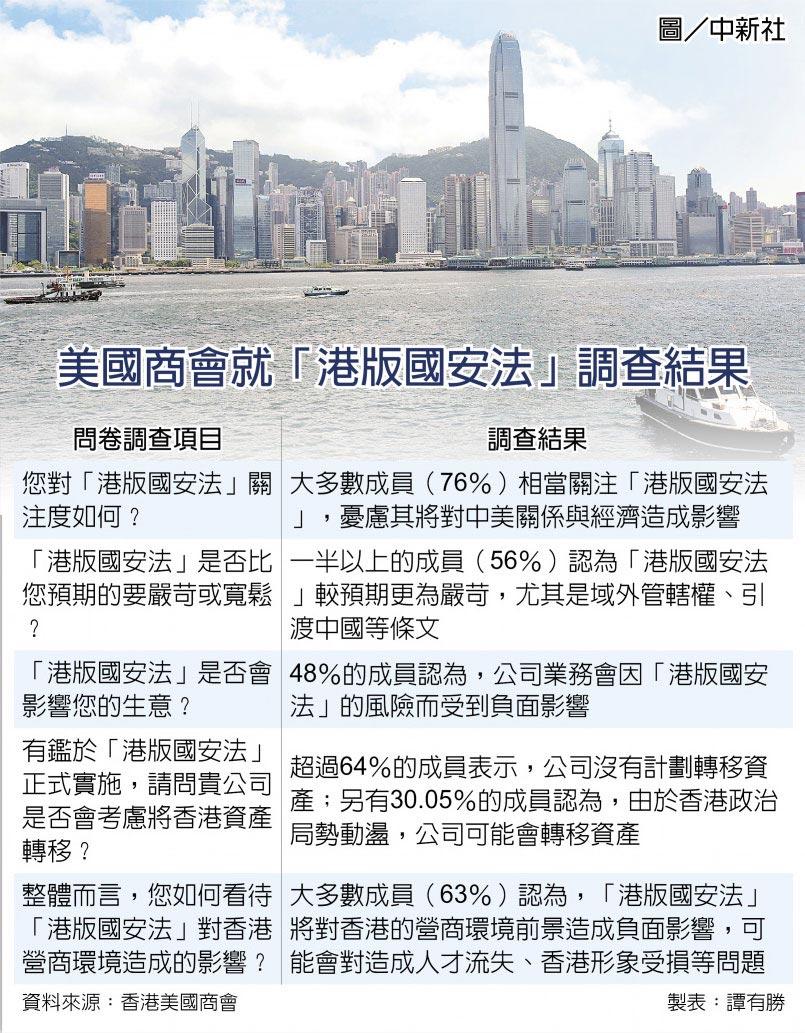 美國商會就「港版國安法」調查結果  圖/中新社