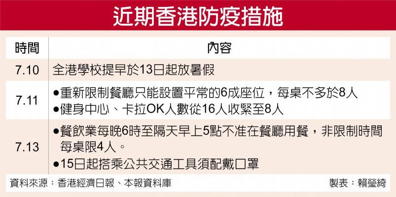 近期香港防疫措施
