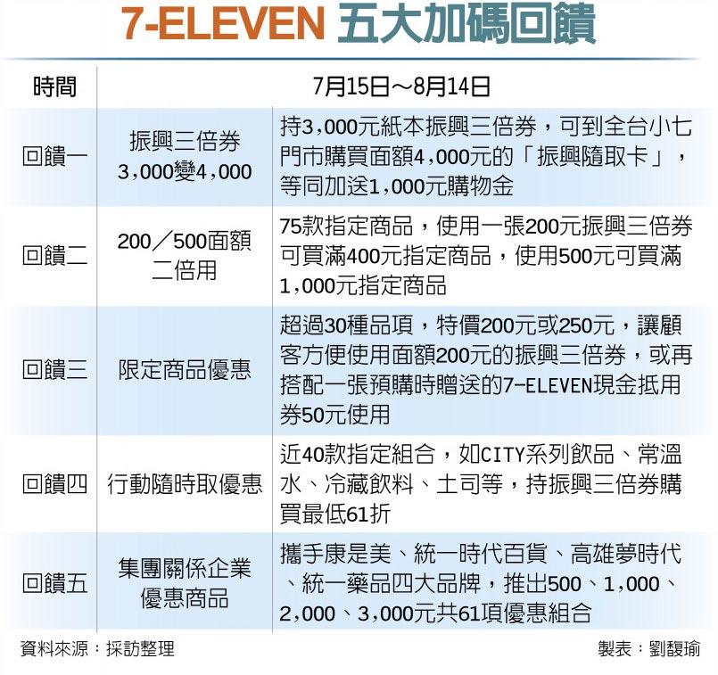 7-ELEVEN 五大加碼回饋