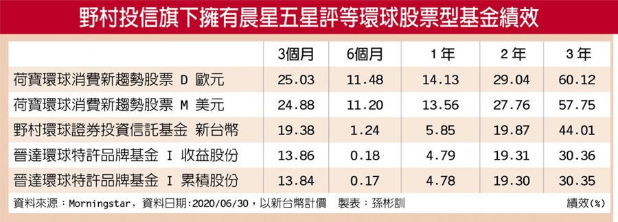 野村投信旗下擁有晨星五星評等環球股票型基金績效