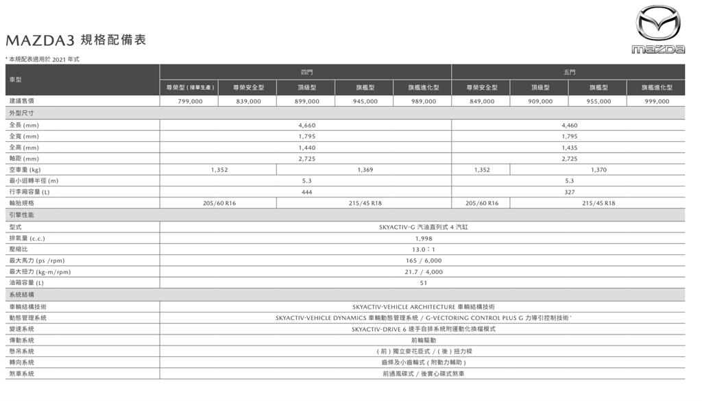 2021年式Mazda 3規格配備表