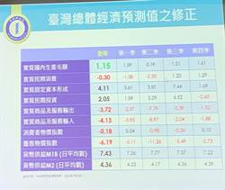 振興三倍券 台灣今年GDP保一關鍵