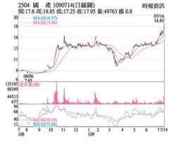 熱門股-國產 放量強漲高檔震盪