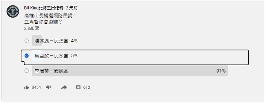 高雄市長補選網路民調。(圖/翻攝自 比特王出任務Yt頻道)