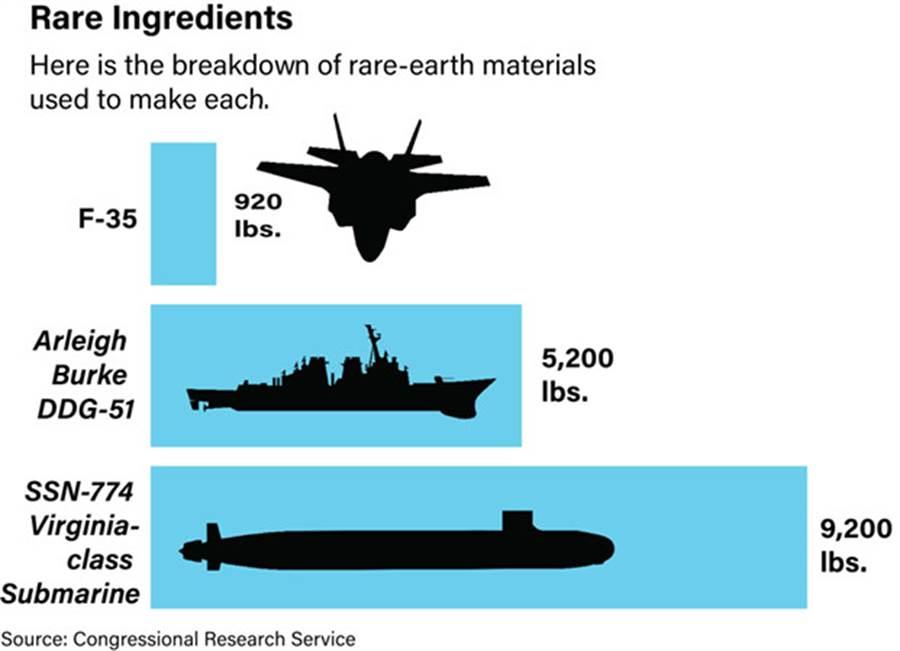 美國尖端武器的稀土需求量,1架F-35需要920磅,伯克級驅逐艦需要5200磅,維及尼亞潛艦需要9200磅。(圖/Congressional Research Service)