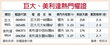 台灣權王-巨大、美利達 訂單旺到明年