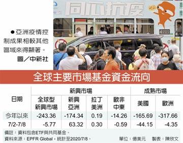 經濟亮眼 資金轉抱新興亞股