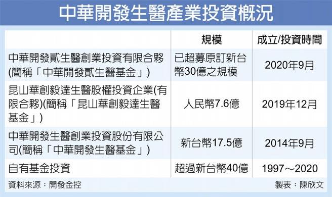 中華開發生醫產業投資概況