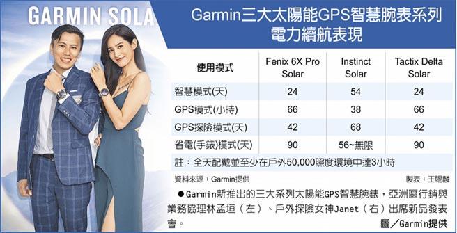 Garmin三大太陽能GPS智慧腕表系列電力續航表現