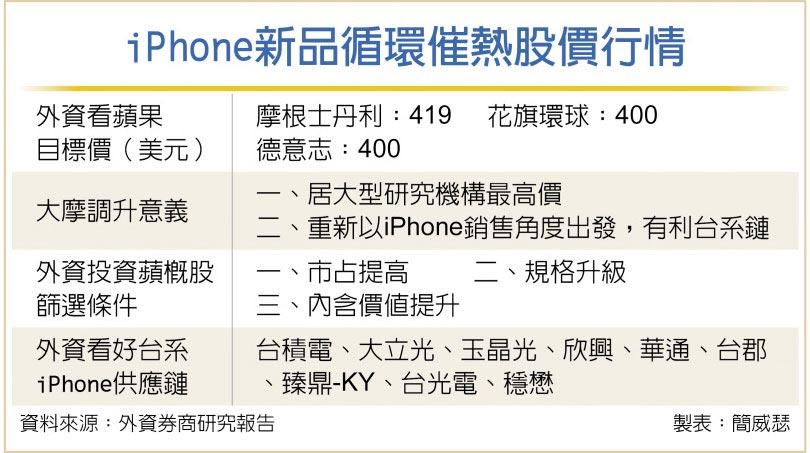 iPhone新品循環催熱股價行情