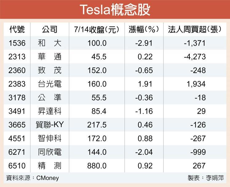 Tesla概念股